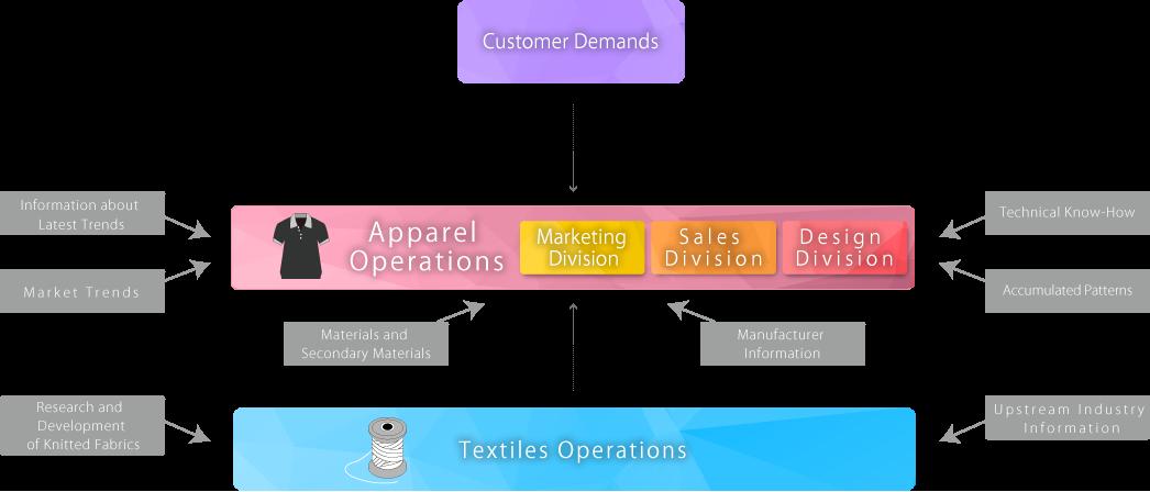 corelation diagram