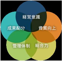 五大方針イメージ